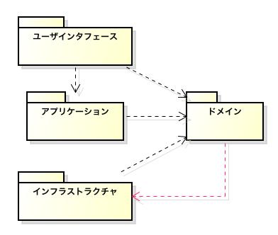 DDDにおけるパッケージの依存関係(循環依存あり)