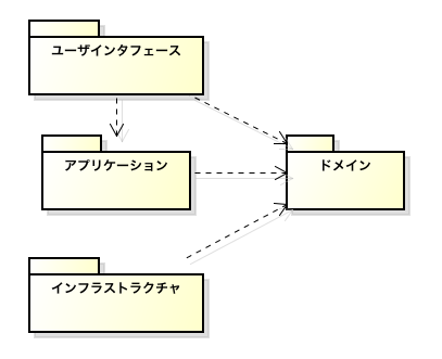 DDDにおけるパッケージの依存関係(理想型)