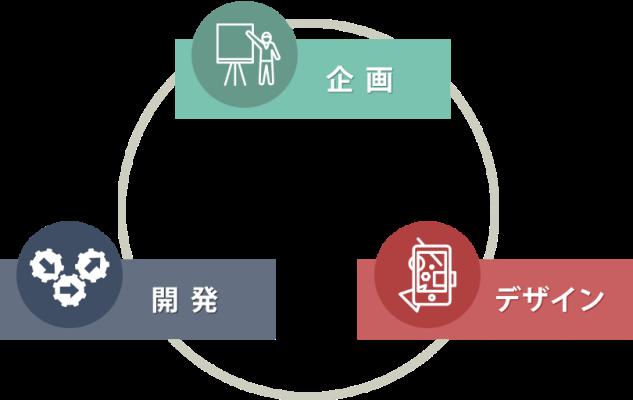 新規事業立ち上げの3つの柱